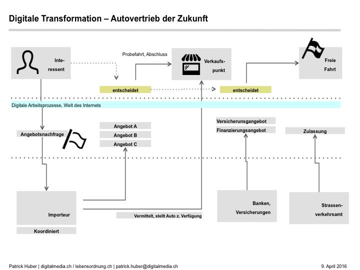digitalisierung-autovertrieb