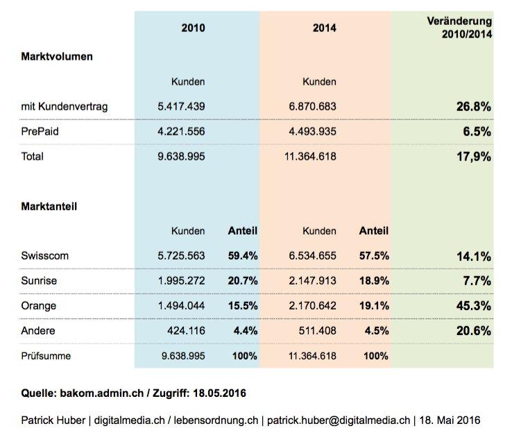 handy-marktvolumen-schweiz