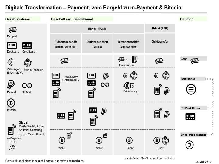 digital-payment-paypal