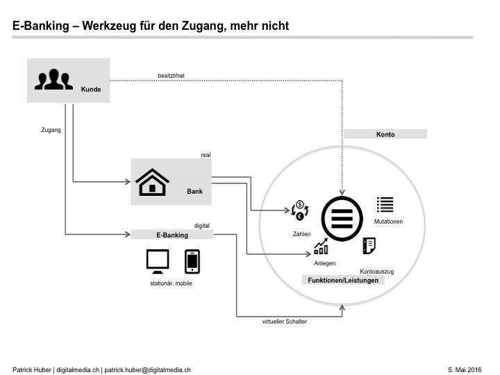 ebanking-virtueller-schalter