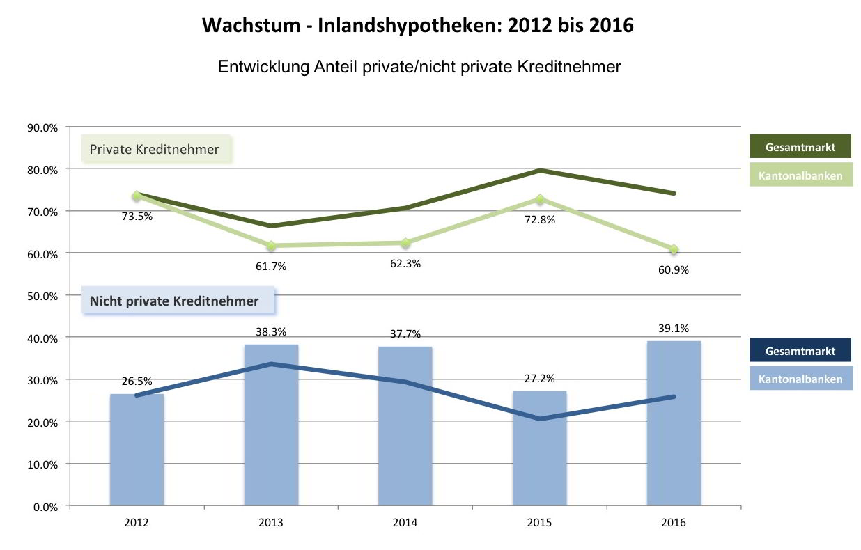 hypotheken-markt-schweiz
