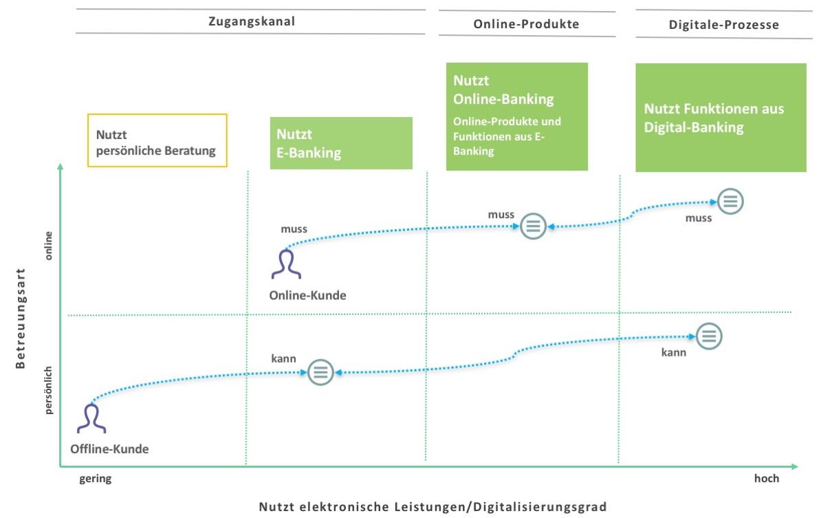 onlinebanking-digitalbanking