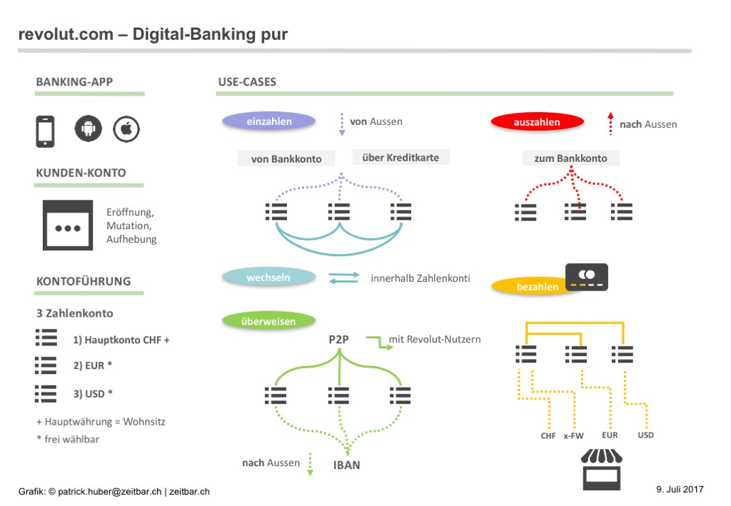 digital-banking-funktionen