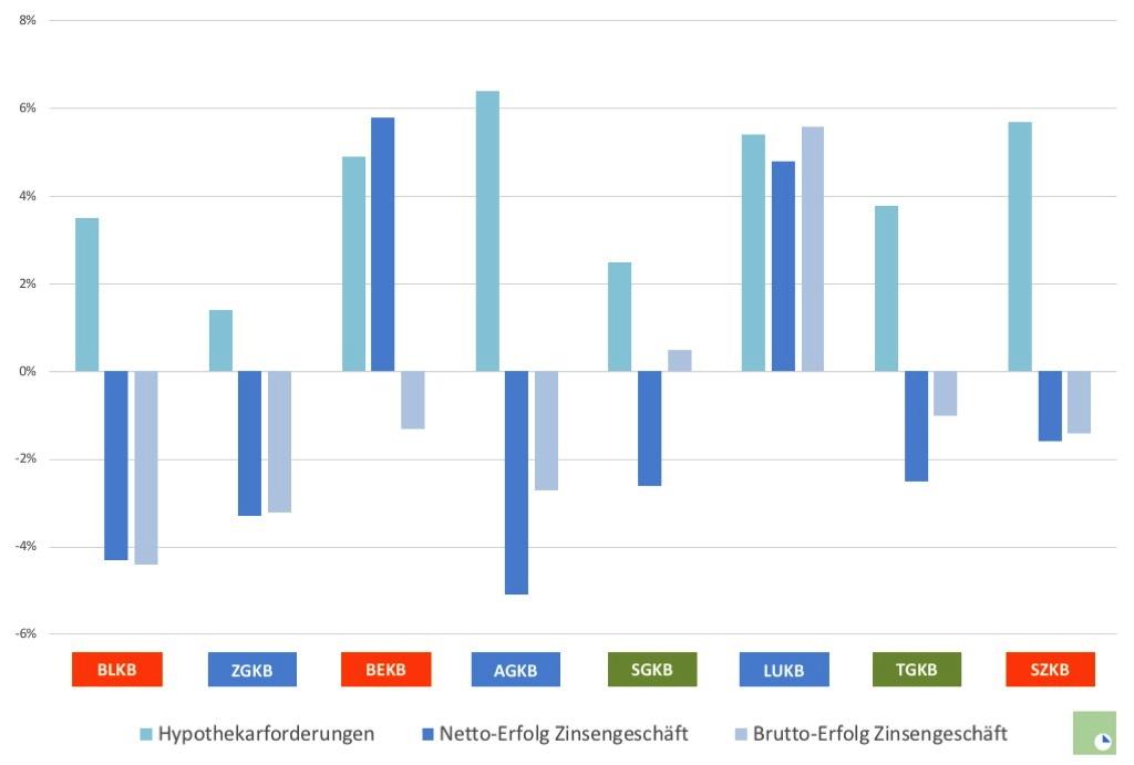 kantonalbank-marktwachstum